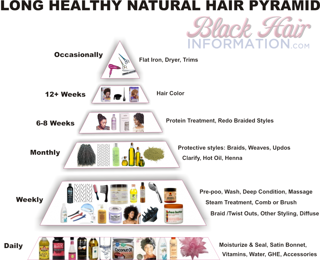 Long Healthy Natural Hair Pyramid - A Regimen At A Glance