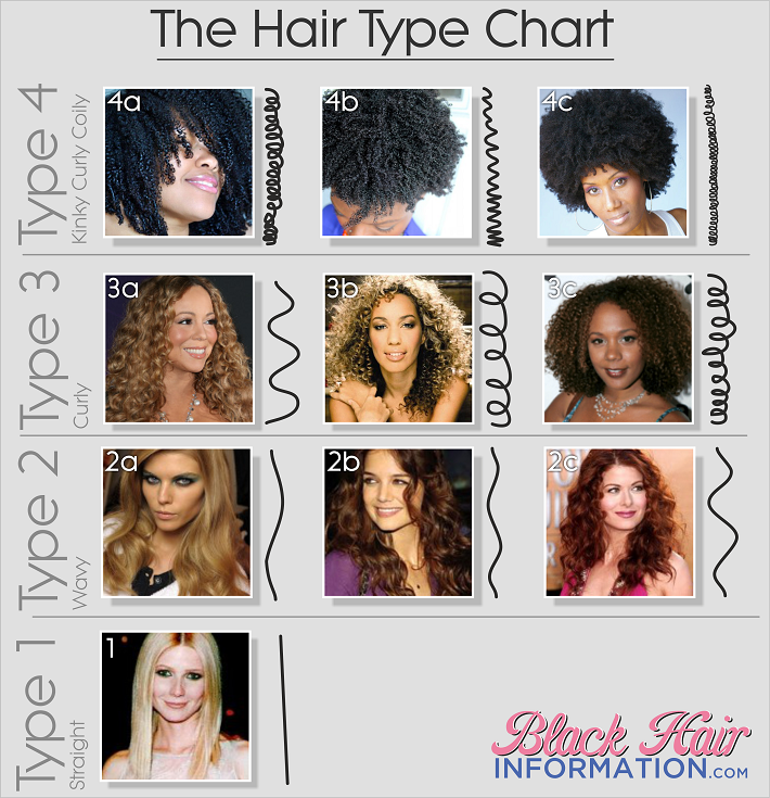 Hair Type Classification Extraordinary Curl Pattern Chart