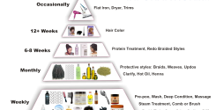 Long healthy natural hair pyramid