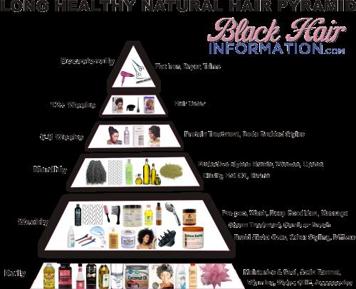 Long healthy natural hair pyramid