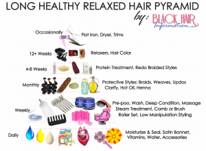 Long Healthy Relaxed Hair Pyramid - A Regimen At A Glance