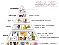 Long Healthy Relaxed Hair Pyramid – A Regimen At A Glance