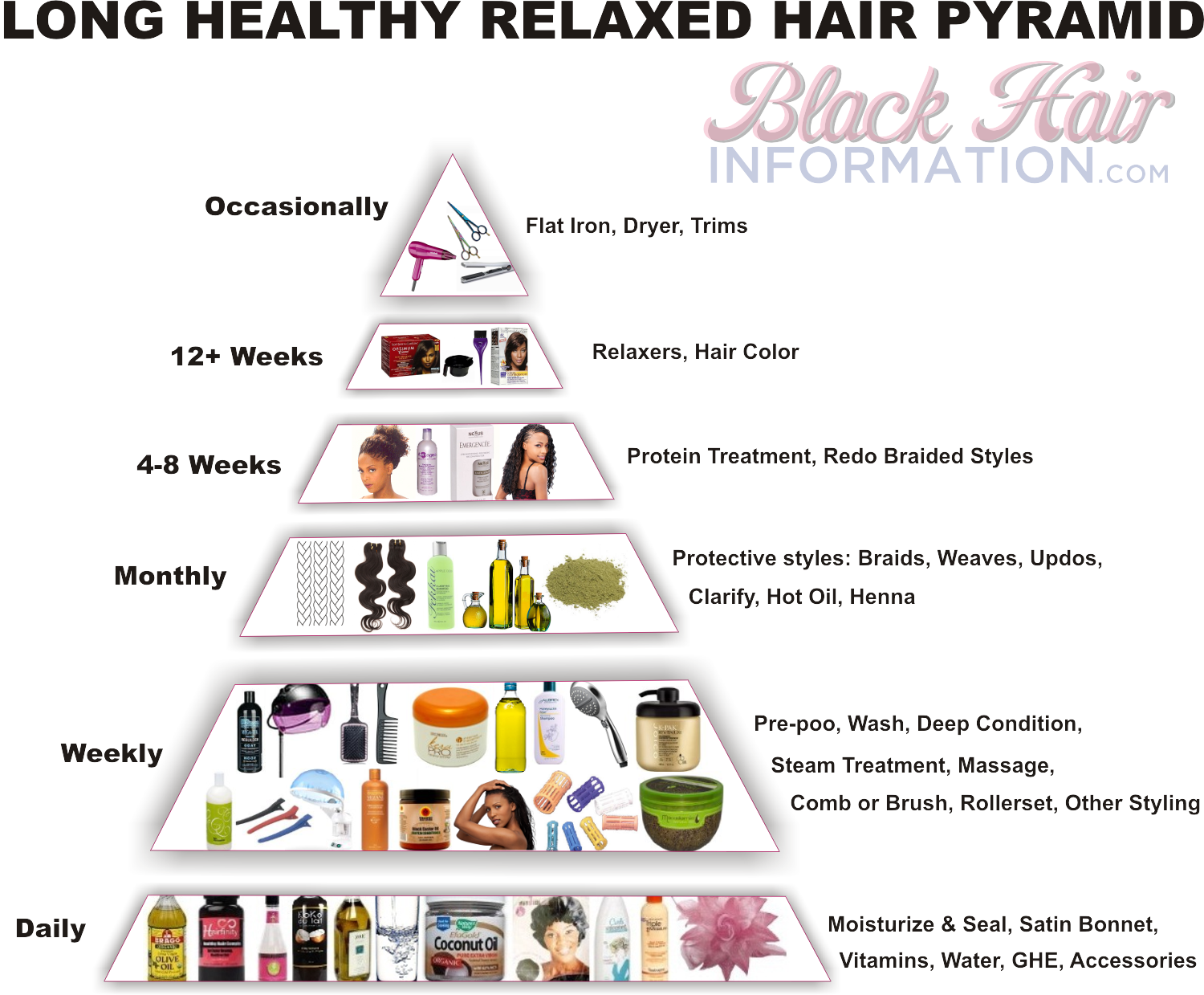 Magnificent Long Healthy Relaxed Hair Pyramid A Regimen At A Glance Hairstyle Inspiration Daily Dogsangcom