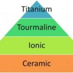 Understanding Flat Irons Ceramic Tourmaline Ionic and Titanium