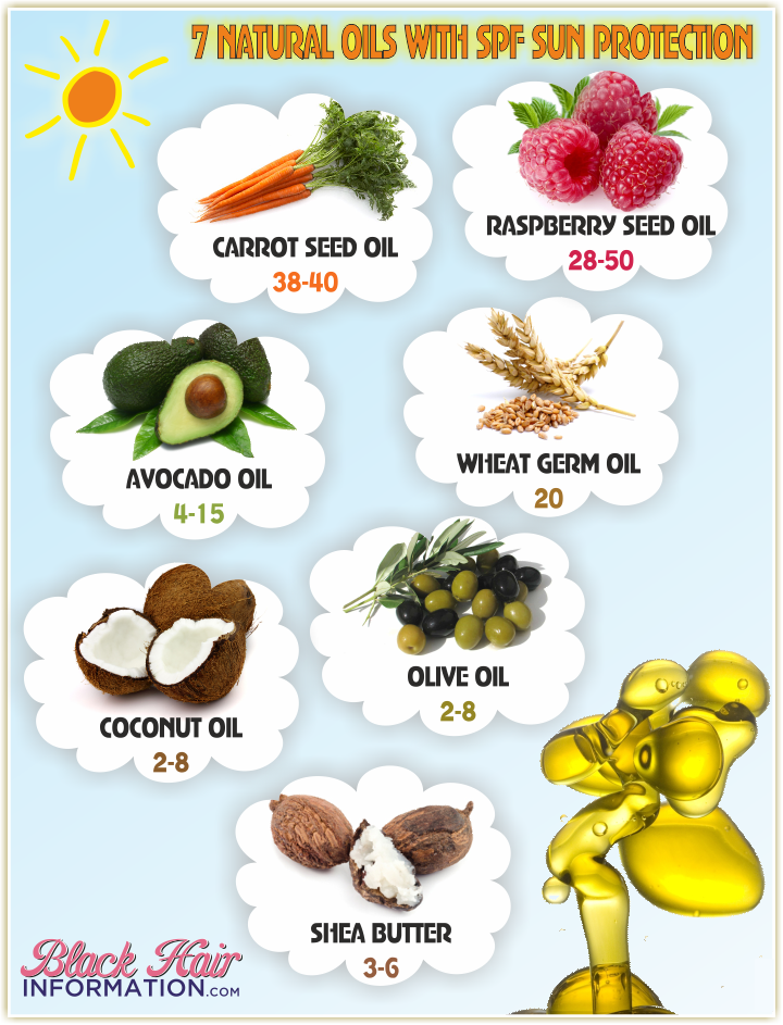 Natural Oils Used For Sunscreen