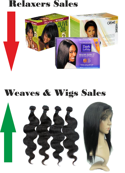 relaxers sales down while weaves and wigs sales up
