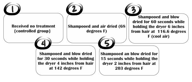Study chart air drying vs blow drying