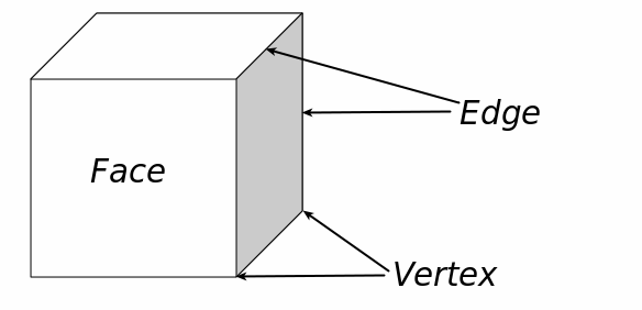 faces-edges-vertices