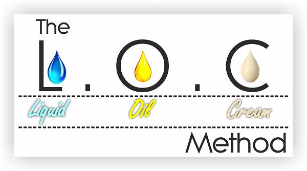 the-loc-method-explained